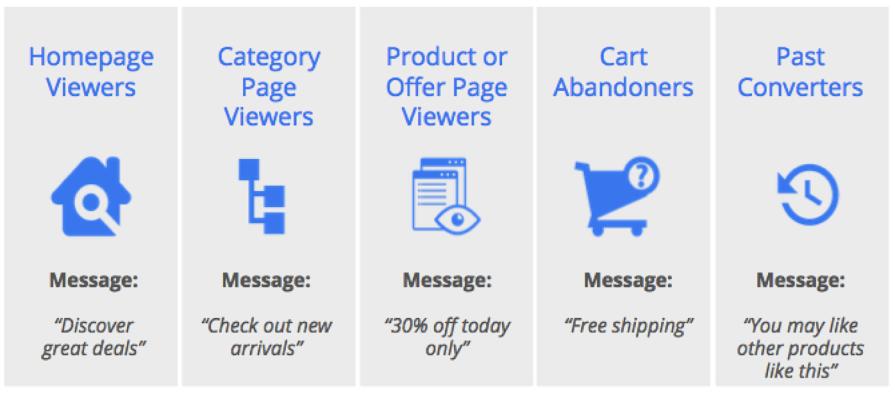 λιστες επαναληπτικου μαρκετινγκ google adwords